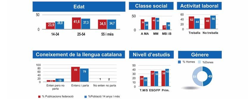 Consulta el Llibre Blanc de les Revistes i la Premsa en Català